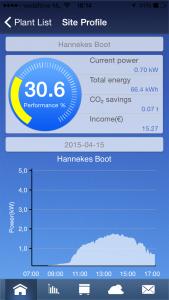 Hannekes Boot wekt zonne-energie op