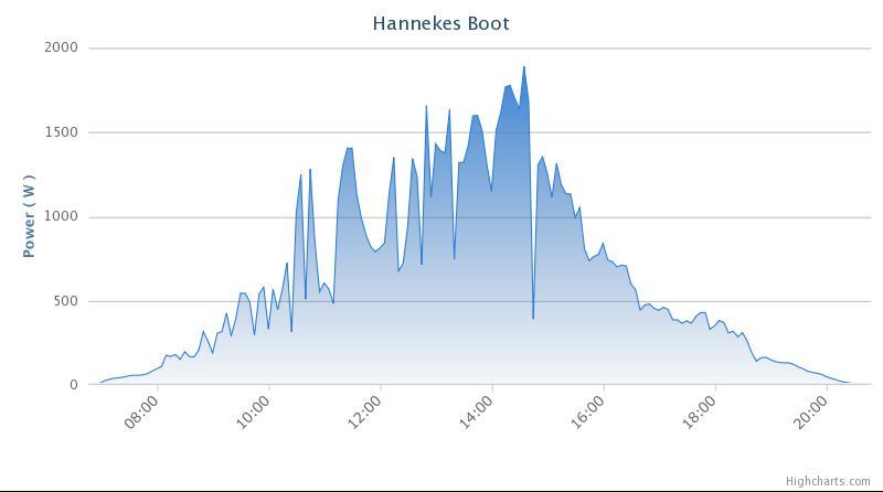 Hannekes Boot zonneenergie